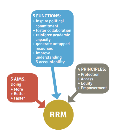 RRM Operates